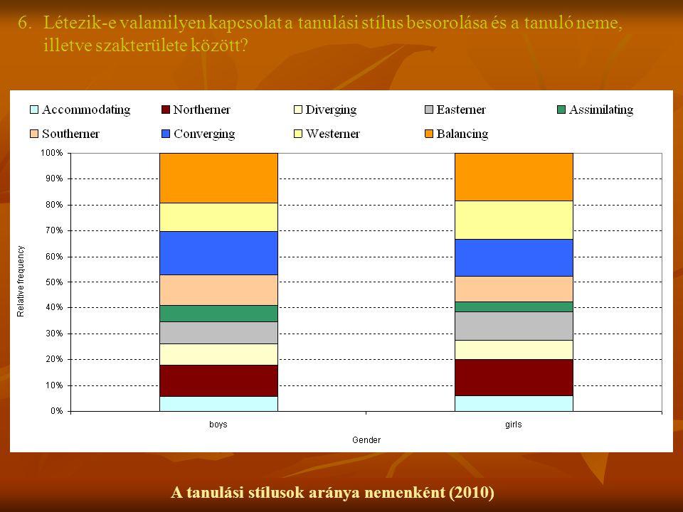 A tanulási stílusok aránya nemenként (2010) 6.Létezik-e valamilyen kapcsolat a tanulási stílus besorolása és a tanuló neme, illetve szakterülete közöt