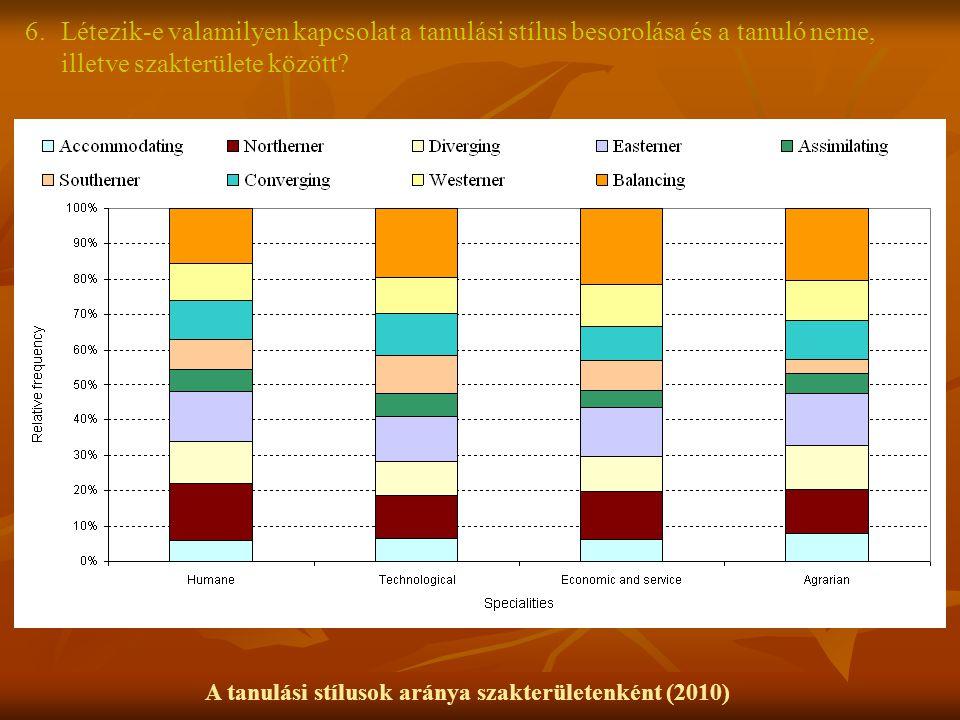 A tanulási stílusok aránya szakterületenként (2010) 6.Létezik-e valamilyen kapcsolat a tanulási stílus besorolása és a tanuló neme, illetve szakterüle