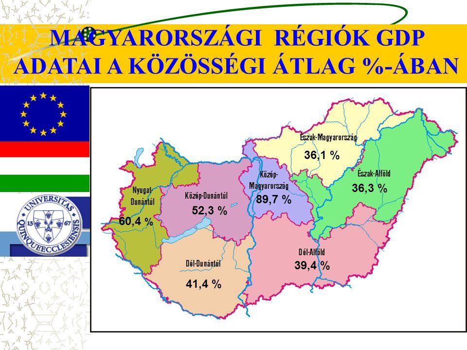 MAGYARORSZÁGI RÉGIÓK GDP ADATAI A KÖZÖSSÉGI ÁTLAG %-ÁBAN 36,1 % 36,3 % 39,4 % 41,4 % 89,7 % 52,3 % 60,4 %