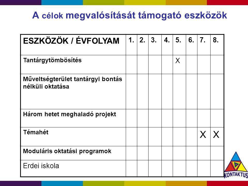 A célok megvalósítását támogató eszközök ESZKÖZÖK / ÉVFOLYAM 1.2.3.4.5.6.7.8. Tantárgytömbösítés X Műveltségterület tantárgyi bontás nélküli oktatása