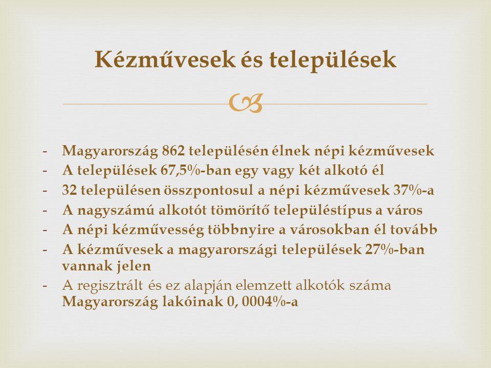  - Magyarország 862 településén élnek népi kézművesek - A települések 67,5%-ban egy vagy két alkotó él - 32 településen összpontosul a népi kézművese