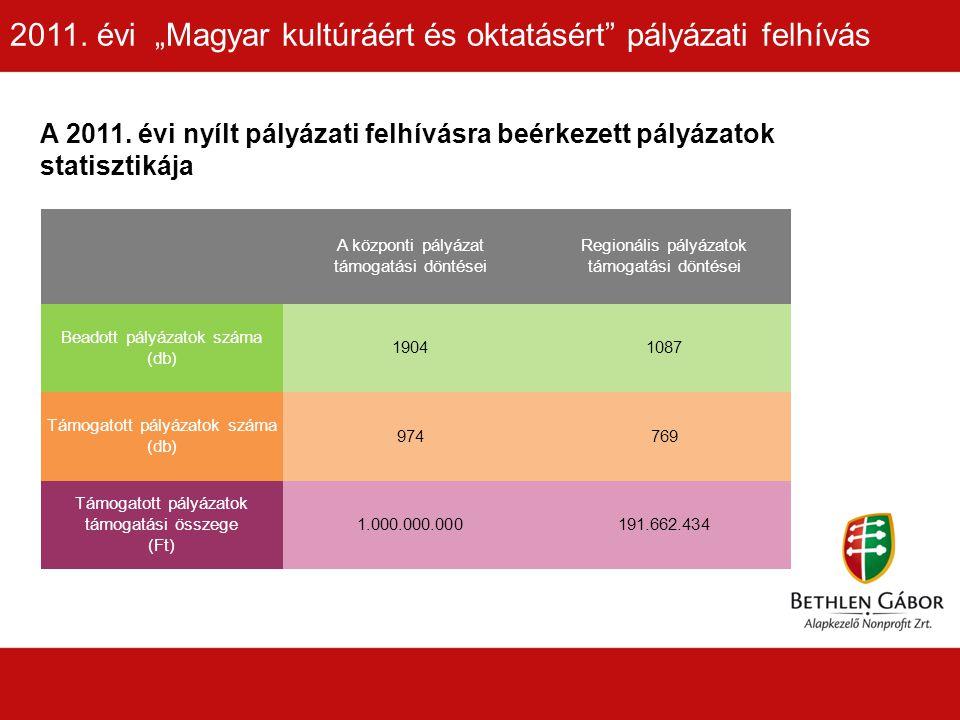 A 2011.évi központi felhívás nyertes pályázatai megoszlása régiónként 2011.
