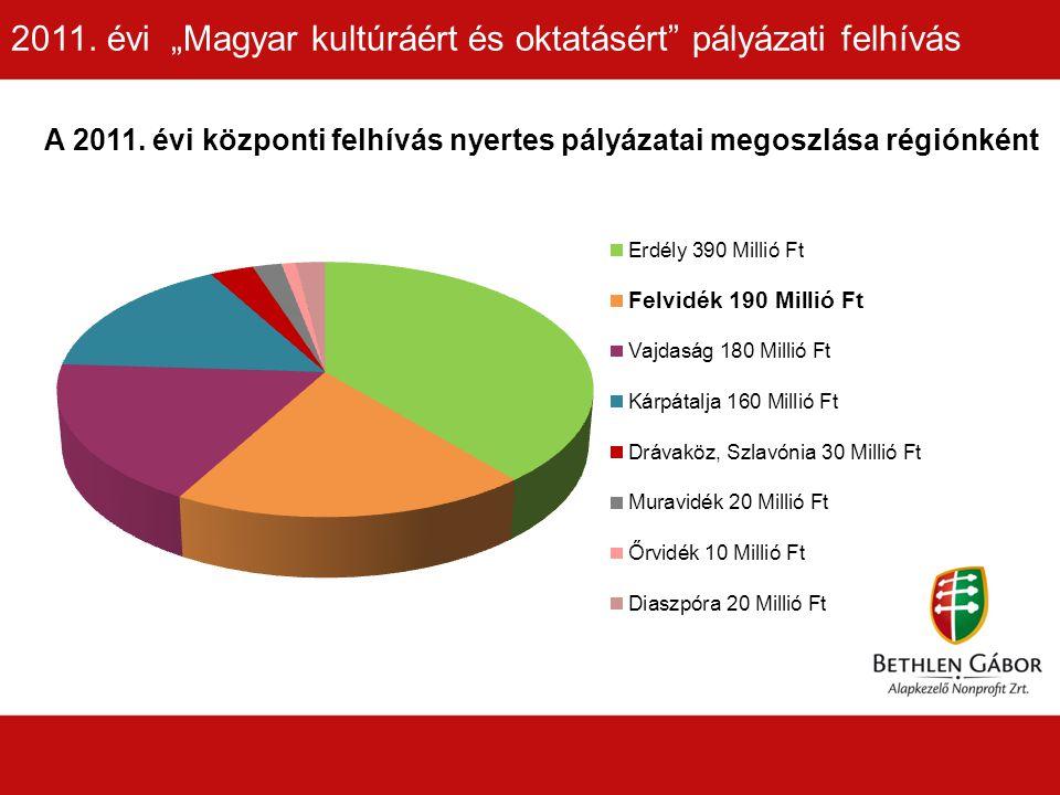 A 2011. évi központi felhívás nyertes pályázatai megoszlása régiónként 2011.