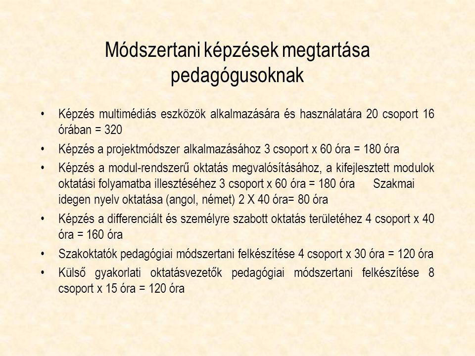 Módszertani képzések megtartása pedagógusoknak Képzés multimédiás eszközök alkalmazására és használatára 20 csoport 16 órában = 320 Képzés a projektmódszer alkalmazásához 3 csoport x 60 óra = 180 óra Képzés a modul-rendszerű oktatás megvalósításához, a kifejlesztett modulok oktatási folyamatba illesztéséhez 3 csoport x 60 óra = 180 óraSzakmai idegen nyelv oktatása (angol, német) 2 X 40 óra= 80 óra Képzés a differenciált és személyre szabott oktatás területéhez 4 csoport x 40 óra = 160 óra Szakoktatók pedagógiai módszertani felkészítése 4 csoport x 30 óra = 120 óra Külső gyakorlati oktatásvezetők pedagógiai módszertani felkészítése 8 csoport x 15 óra = 120 óra