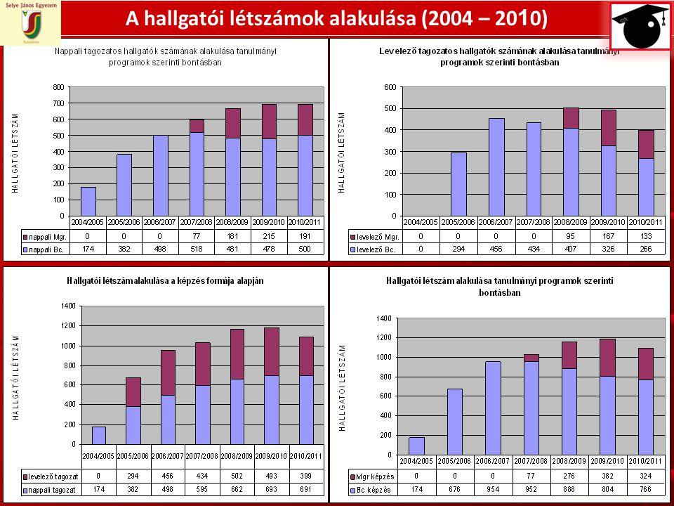 A hallgatói létszámok alakulása (2004 – 20 1 0)