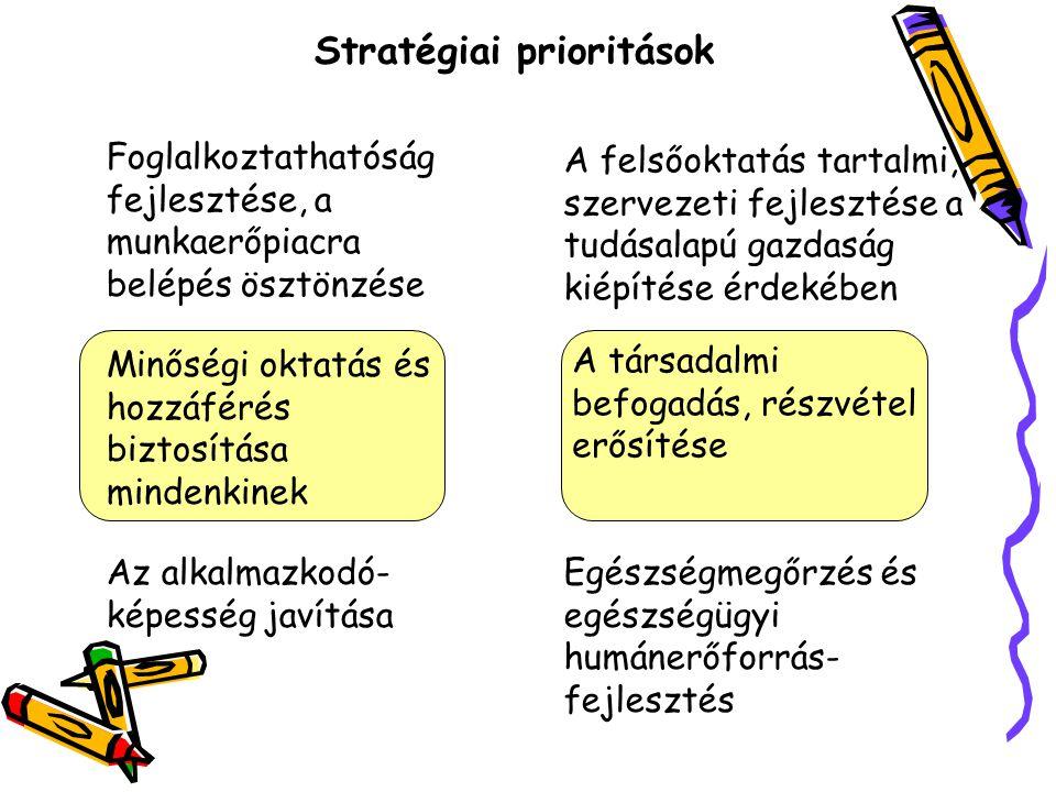 Stratégiai prioritások Foglalkoztathatóság fejlesztése, a munkaerőpiacra belépés ösztönzése A felsőoktatás tartalmi, szervezeti fejlesztése a tudásala