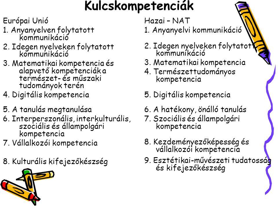 Kulcskompetenciák Európai Unió 1. Anyanyelven folytatott kommunikáció 2. Idegen nyelveken folytatott kommunikáció 3. Matematikai kompetencia és alapve
