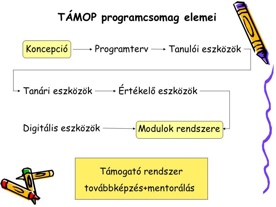 KoncepcióProgramterv Tanulói eszközök Tanári eszközökÉrtékelő eszközök Digitális eszközök Modulok rendszere TÁMOP programcsomag elemei Támogató rendsz