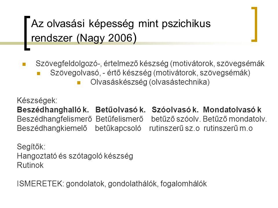 Az olvasási képesség mint pszichikus rendszer (Nagy 2006 ) Szövegfeldolgozó-, értelmező készség (motivátorok, szövegsémák Szövegolvasó, - értő készség