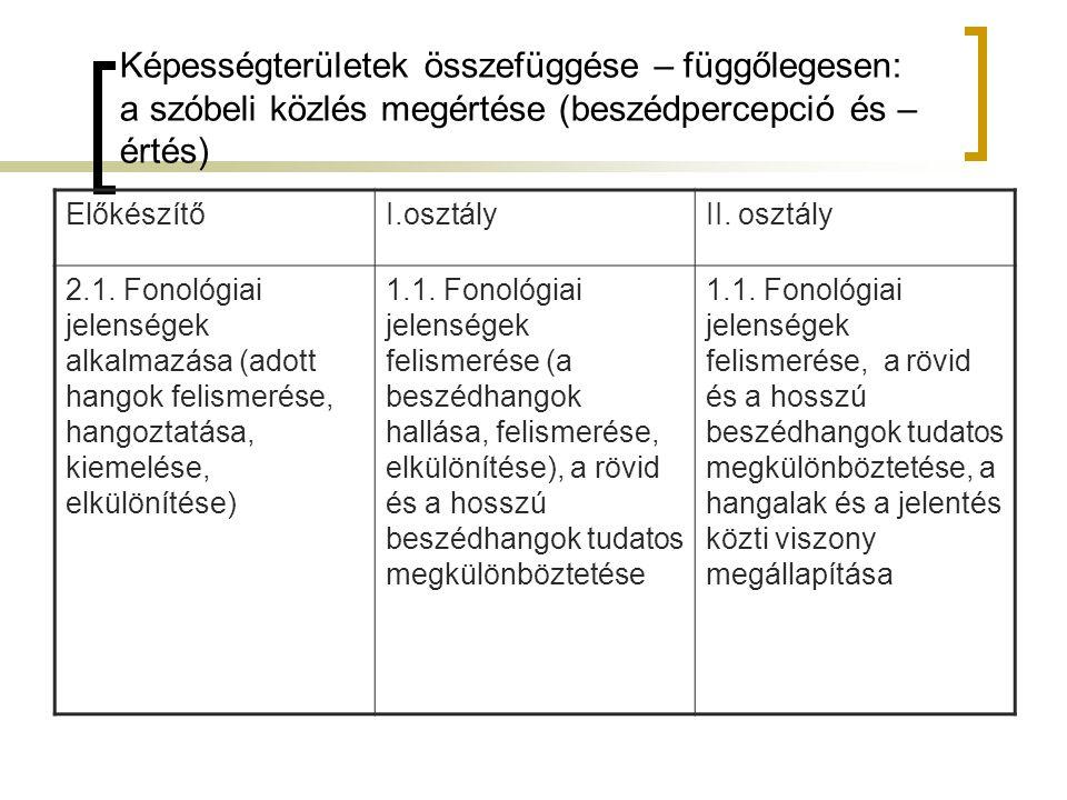 Képességterületek összefüggése – függőlegesen: a szóbeli közlés megértése (beszédpercepció és – értés) ElőkészítőI.osztályII. osztály 2.1. Fonológiai