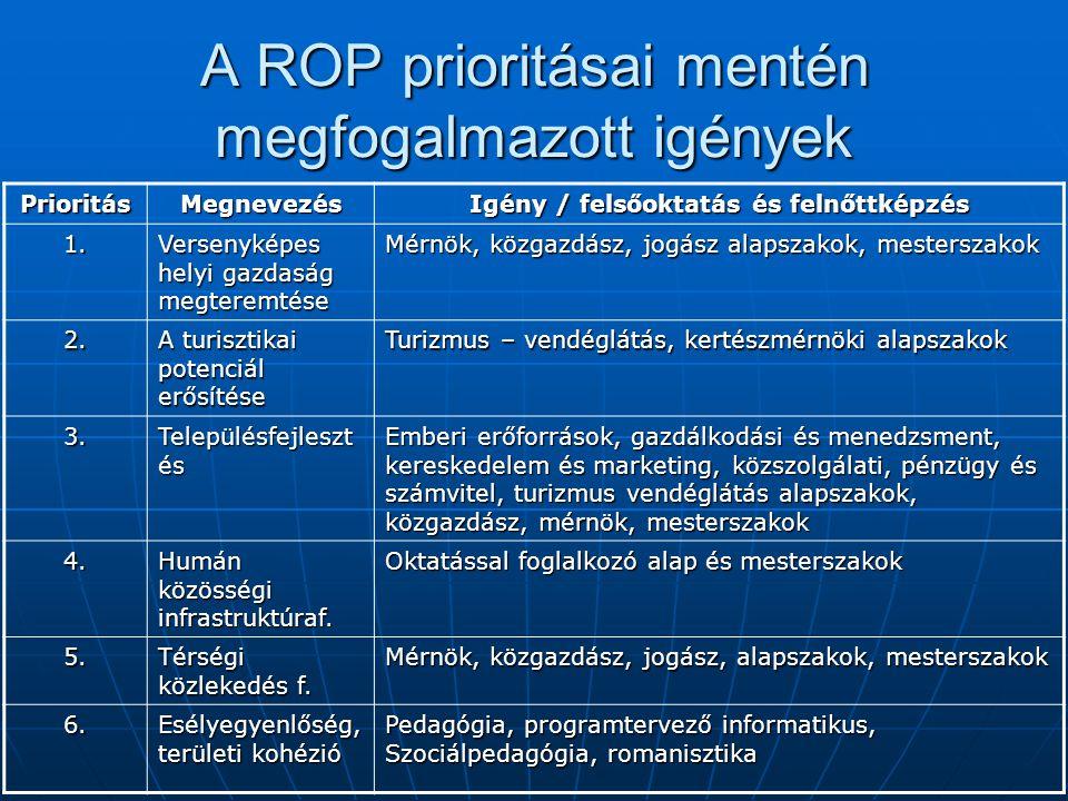 A ROP prioritásai mentén megfogalmazott igények PrioritásMegnevezés Igény / felsőoktatás és felnőttképzés 1. Versenyképes helyi gazdaság megteremtése