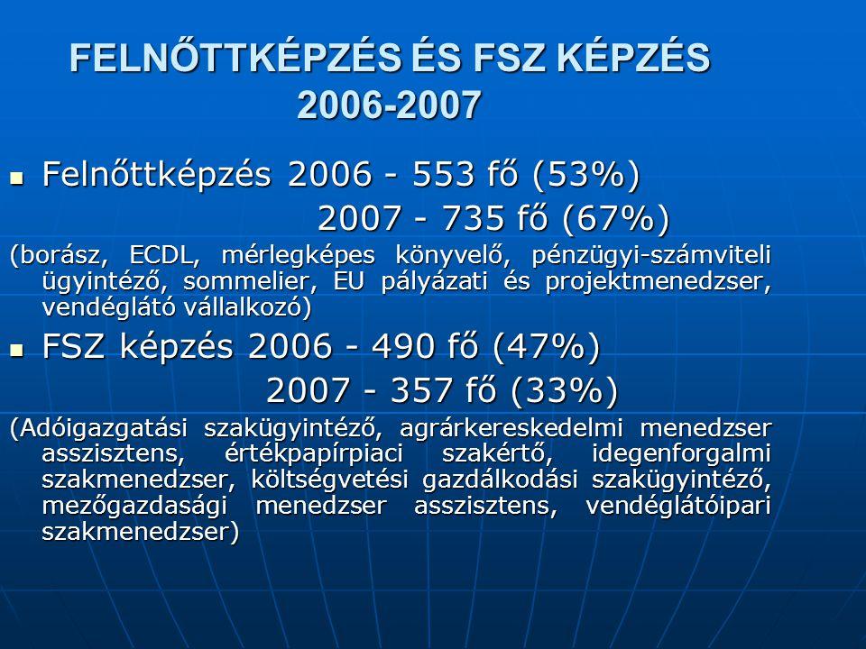 Szakképzésben (felnőttképzés és FSZ) résztvevők létszámadatai a Károly Róbert Főiskolán 2006- 2007. években Szakképzésben (felnőttképzés és FSZ) részt