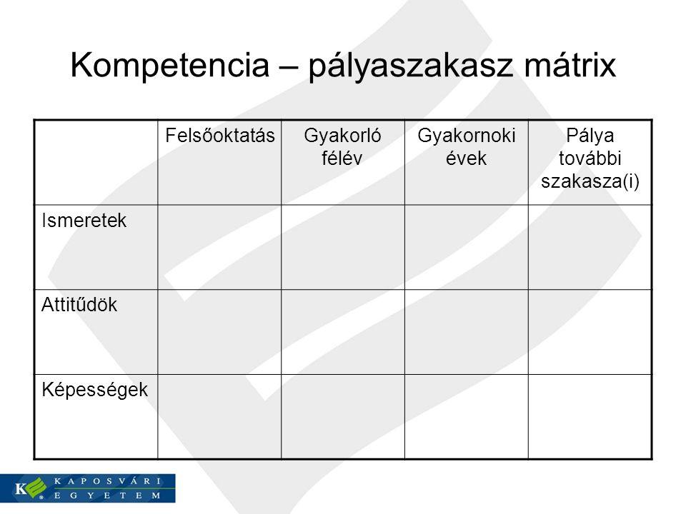 Kompetencia – pályaszakasz mátrix FelsőoktatásGyakorló félév Gyakornoki évek Pálya további szakasza(i) Ismeretek Attitűdök Képességek