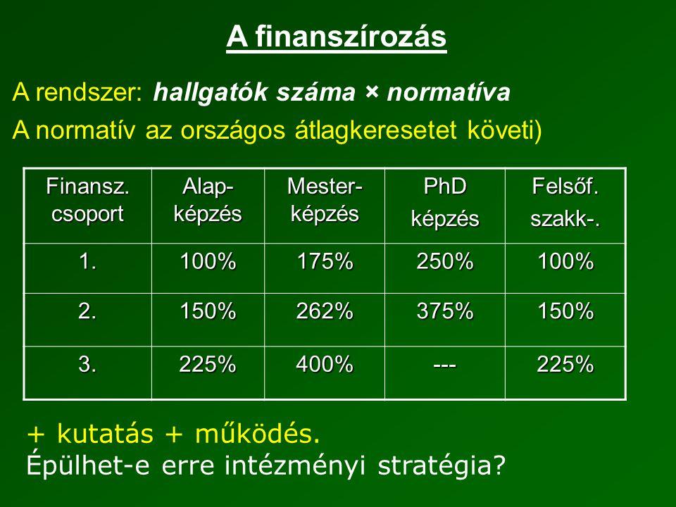A finanszírozás A rendszer: hallgatók száma × normatíva A normatív az országos átlagkeresetet követi) Finansz.