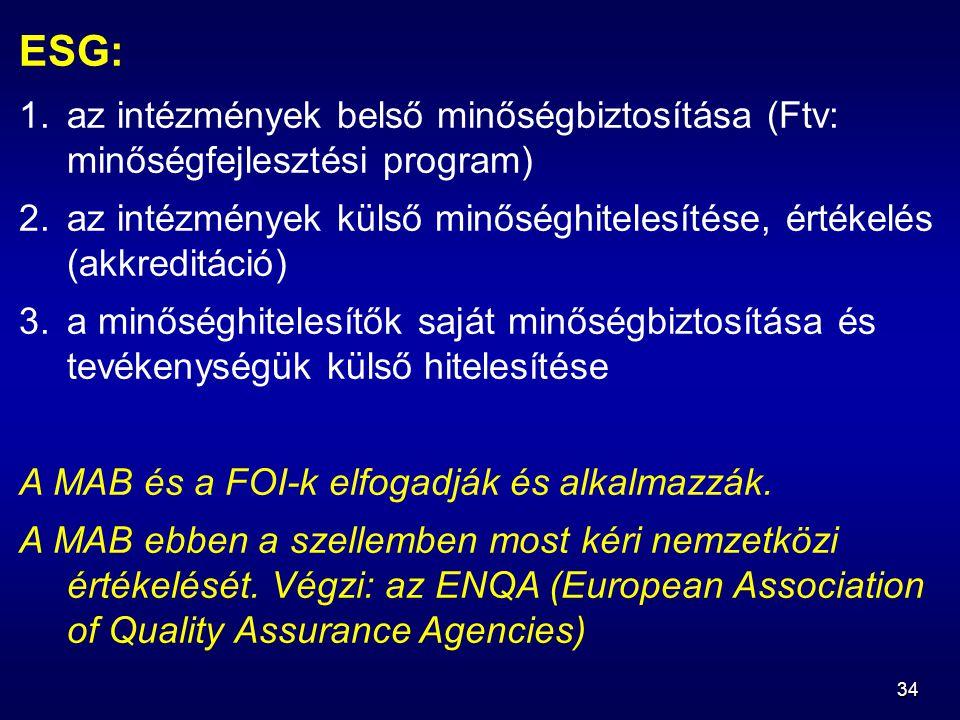 34 ESG: 1.az intézmények belső minőségbiztosítása (Ftv: minőségfejlesztési program) 2.az intézmények külső minőséghitelesítése, értékelés (akkreditáció) 3.a minőséghitelesítők saját minőségbiztosítása és tevékenységük külső hitelesítése A MAB és a FOI-k elfogadják és alkalmazzák.