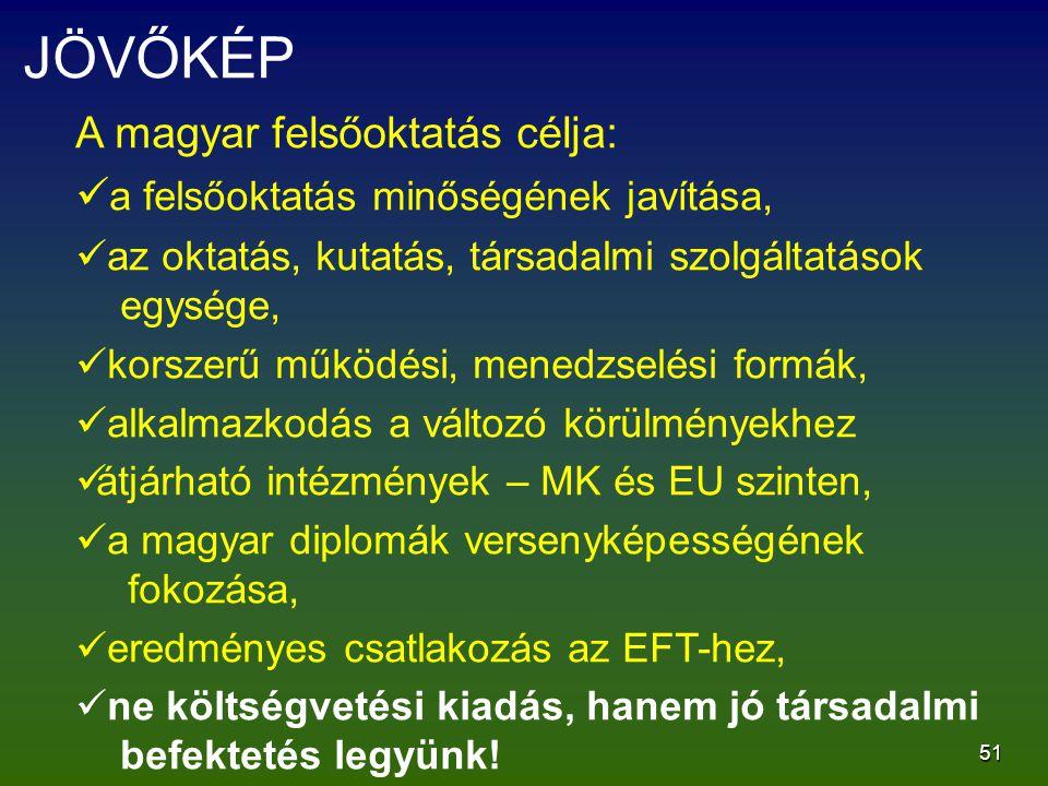 51 JÖVŐKÉP A magyar felsőoktatás célja: a felsőoktatás minőségének javítása, az oktatás, kutatás, társadalmi szolgáltatások egysége, korszerű működési, menedzselési formák, alkalmazkodás a változó körülményekhez átjárható intézmények – MK és EU szinten, a magyar diplomák versenyképességének fokozása, eredményes csatlakozás az EFT-hez, ne költségvetési kiadás, hanem jó társadalmi befektetés legyünk!