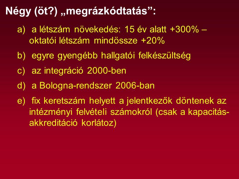 """Négy (öt ) """"megrázkódtatás : a) a létszám növekedés: 15 év alatt +300% – oktatói létszám mindössze +20% b) egyre gyengébb hallgatói felkészültség c) az integráció 2000-ben d) a Bologna-rendszer 2006-ban e) fix keretszám helyett a jelentkezők döntenek az intézményi felvételi számokról (csak a kapacitás- akkreditáció korlátoz)"""