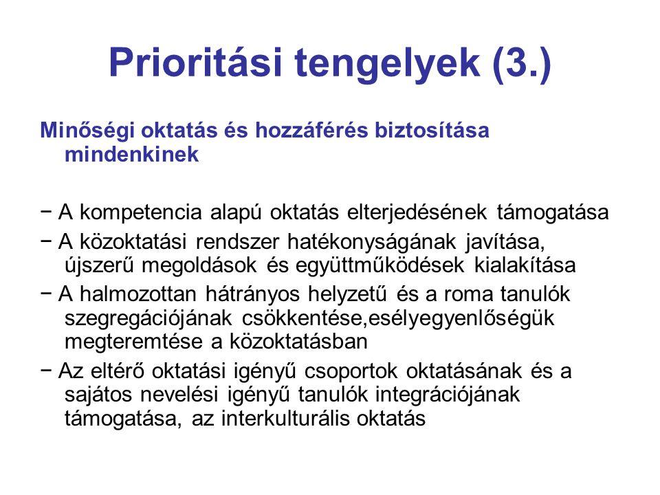 Prioritási tengelyek (3.) Minőségi oktatás és hozzáférés biztosítása mindenkinek − A kompetencia alapú oktatás elterjedésének támogatása − A közoktatási rendszer hatékonyságának javítása, újszerű megoldások és együttműködések kialakítása − A halmozottan hátrányos helyzetű és a roma tanulók szegregációjának csökkentése,esélyegyenlőségük megteremtése a közoktatásban − Az eltérő oktatási igényű csoportok oktatásának és a sajátos nevelési igényű tanulók integrációjának támogatása, az interkulturális oktatás