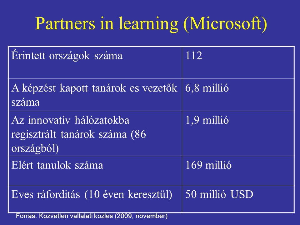 Partners in learning (Microsoft) Érintett országok száma112 A képzést kapott tanárok es vezetők száma 6,8 millió Az innovatív hálózatokba regisztrált tanárok száma (86 országból) 1,9 millió Elért tanulok száma169 millió Eves ráforditás (10 éven keresztül)50 millió USD Forras: Kozvetlen vallalati kozles (2009, november)