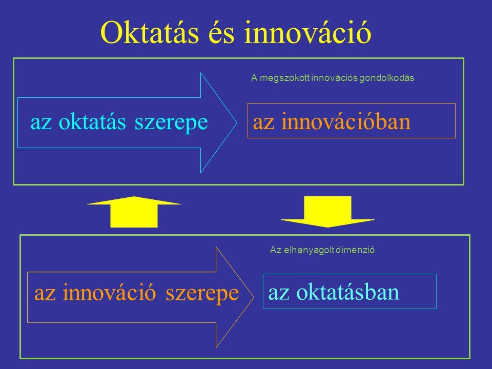 Oktatás és innováció az innovációban az oktatásban az oktatás szerepe az innováció szerepe A megszokott innovációs gondolkodás Az elhanyagolt dimenzió