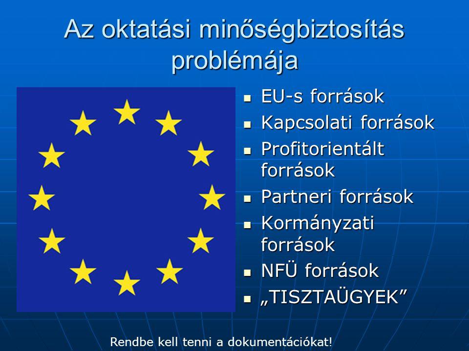Az oktatási minőségbiztosítás problémája EU-s források EU-s források Kapcsolati források Kapcsolati források Profitorientált források Profitorientált