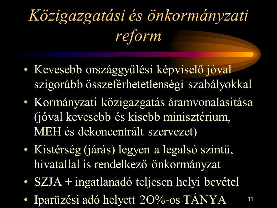 11 Közigazgatási és önkormányzati reform Kevesebb országgyülési képviselő jóval szigorúbb összeférhetetlenségi szabályokkal Kormányzati közigazgatás áramvonalasitása (jóval kevesebb és kisebb minisztérium, MEH és dekoncentrált szervezet) Kistérség (járás) legyen a legalsó szintü, hivatallal is rendelkező önkormányzat SZJA + ingatlanadó teljesen helyi bevétel Iparüzési adó helyett 2O%-os TÁNYA
