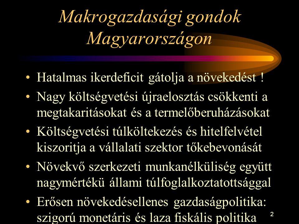 2 Makrogazdasági gondok Magyarországon Hatalmas ikerdeficit gátolja a növekedést ! Nagy költségvetési újraelosztás csökkenti a megtakaritásokat és a t