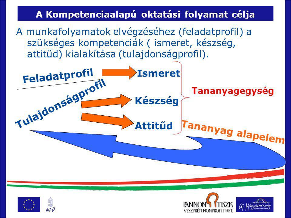 A Kompetenciaalapú oktatási folyamat célja A munkafolyamatok elvégzéséhez (feladatprofil) a szükséges kompetenciák ( ismeret, készség, attitűd) kialakítása (tulajdonságprofil).