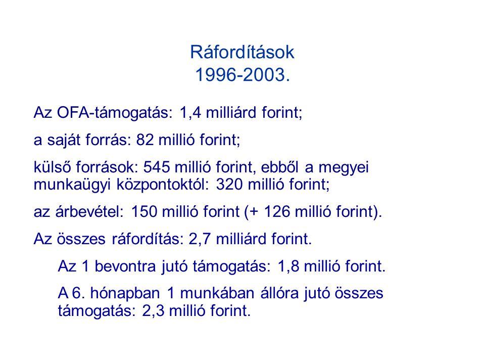 Ráfordítások 1996-2003.