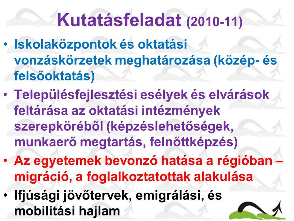 Kutatásfeladat (2010-11) Iskolaközpontok és oktatási vonzáskörzetek meghatározása (közép- és felsőoktatás) Településfejlesztési esélyek és elvárások feltárása az oktatási intézmények szerepköréből (képzéslehetőségek, munkaerő megtartás, felnőttképzés) Az egyetemek bevonzó hatása a régióban – migráció, a foglalkoztatottak alakulása Ifjúsági jövőtervek, emigrálási, és mobilitási hajlam