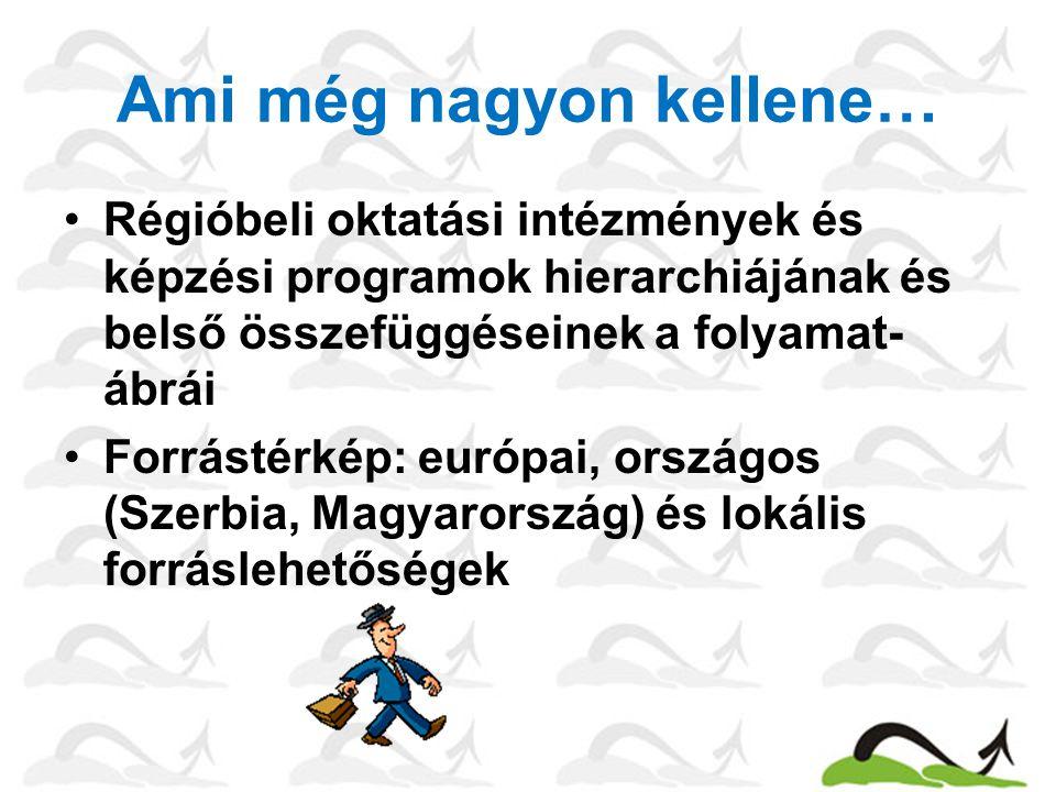 Ami még nagyon kellene… Régióbeli oktatási intézmények és képzési programok hierarchiájának és belső összefüggéseinek a folyamat- ábrái Forrástérkép: európai, országos (Szerbia, Magyarország) és lokális forráslehetőségek