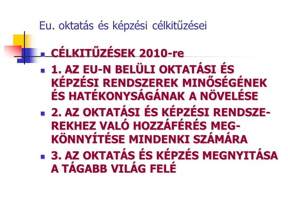 Eu. oktatás és képzési célkitűzései CÉLKITŰZÉSEK 2010-re CÉLKITŰZÉSEK 2010-re 1. AZ EU-N BELÜLI OKTATÁSI ÉS KÉPZÉSI RENDSZEREK MINŐSÉGÉNEK ÉS HATÉKONY