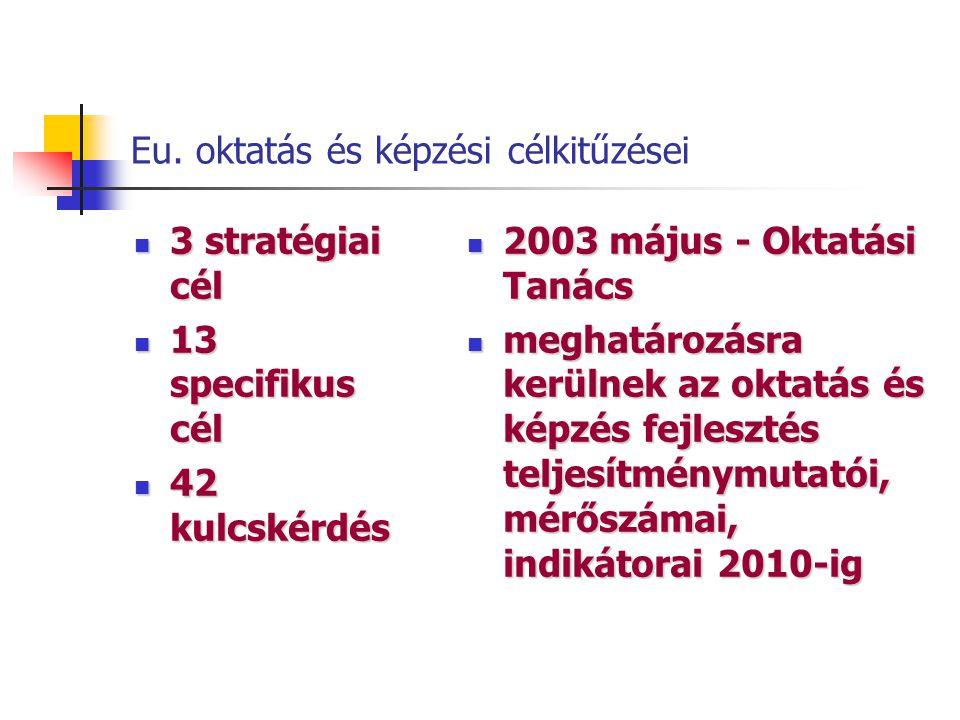 Eu. oktatás és képzési célkitűzései 3 stratégiai cél 3 stratégiai cél 13 specifikus cél 13 specifikus cél 42 kulcskérdés 42 kulcskérdés 2003 május - O