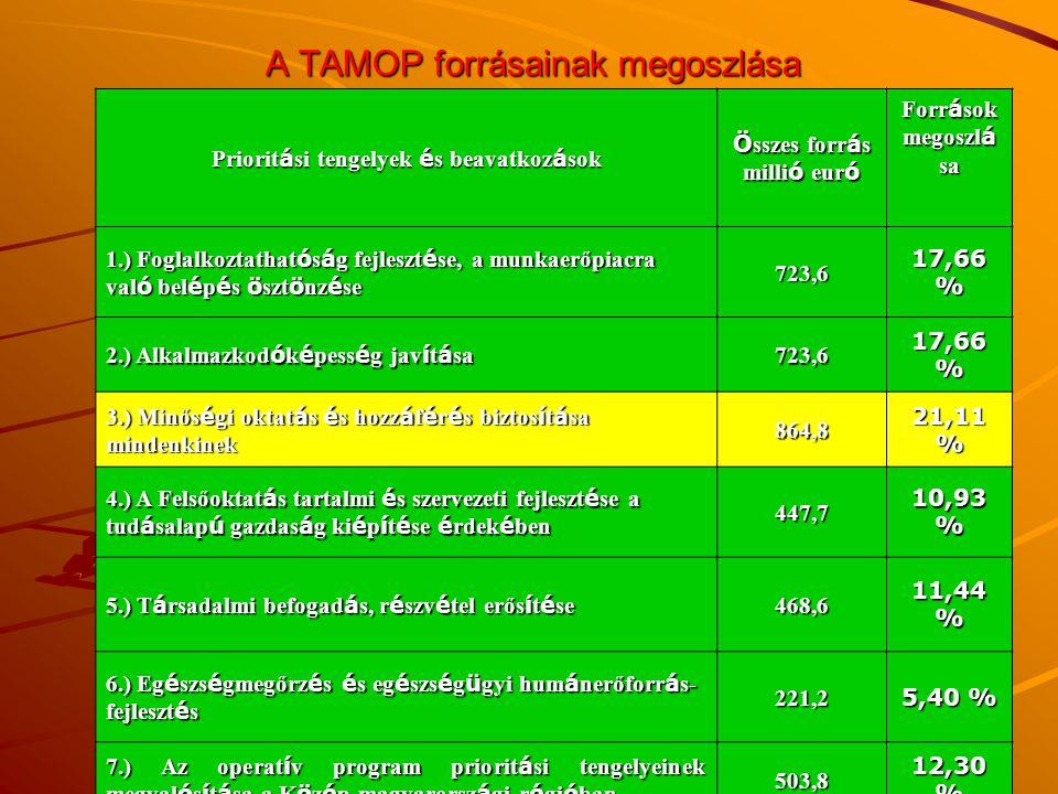 A TAMOP forrásainak megoszlása Priorit á si tengelyek é s beavatkoz á sok Ö sszes forr á s milli ó eur ó Forr á sok megoszl á sa 1.) Foglalkoztathat ó s á g fejleszt é se, a munkaerőpiacra val ó bel é p é s ö szt ö nz é se 723,6 17,66 % 2.) Alkalmazkod ó k é pess é g jav í t á sa 723,6 17,66 % 3.) Minős é gi oktat á s é s hozz á f é r é s biztos í t á sa mindenkinek 864,8 21,11 % 4.) A Felsőoktat á s tartalmi é s szervezeti fejleszt é se a tud á salap ú gazdas á g ki é p í t é se é rdek é ben 447,7 10,93 % 5.) T á rsadalmi befogad á s, r é szv é tel erős í t é se 468,6 11,44 % 6.) Eg é szs é gmegőrz é s é s eg é szs é g ü gyi hum á nerőforr á s- fejleszt é s 221,2 5,40 % 7.) Az operat í v program priorit á si tengelyeinek megval ó s í t á sa a K ö z é p-magyarorsz á gi r é gi ó ban 503,8 12,30 % Ö sszesen 4 097,0 100,00 %