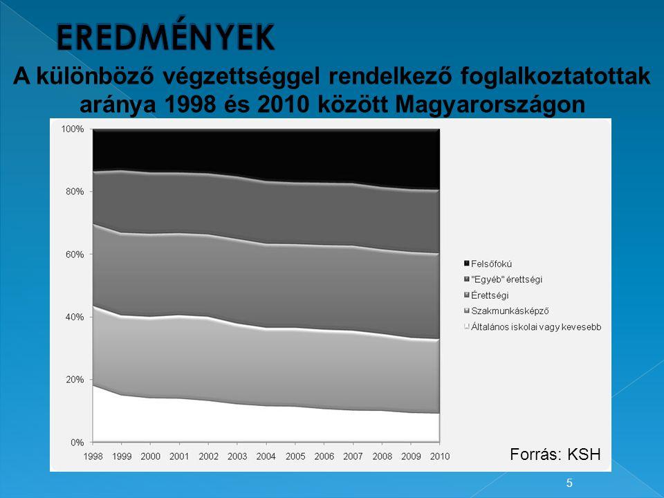 5 A különböző végzettséggel rendelkező foglalkoztatottak aránya 1998 és 2010 között Magyarországon Forrás: KSH