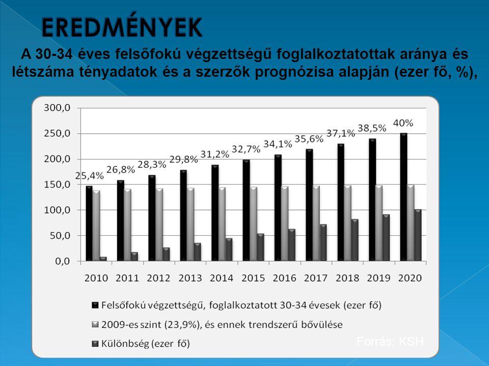 6 A 30-34 éves felsőfokú végzettségű foglalkoztatottak aránya és létszáma tényadatok és a szerzők prognózisa alapján (ezer fő, %), Forrás: KSH