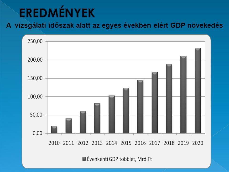8 A vizsgálati időszak alatt az egyes években elért GDP növekedés Forrás: KSH