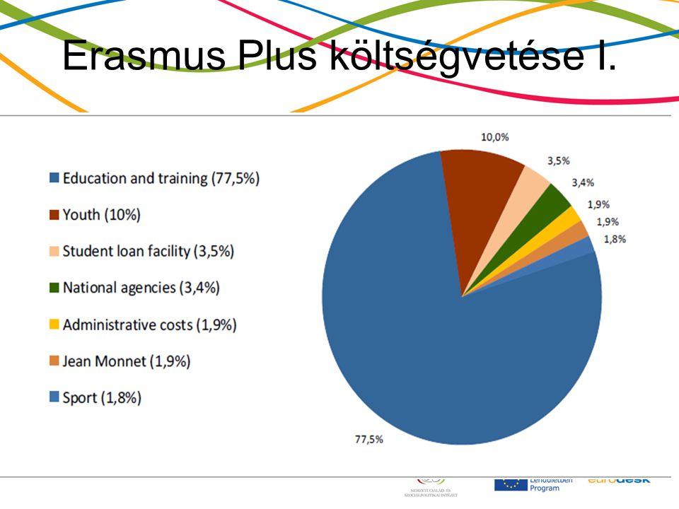 Erasmus Plus költségvetése I.