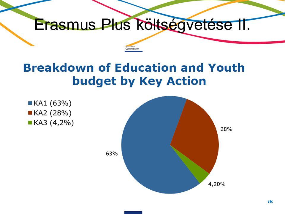 Erasmus Plus költségvetése II.