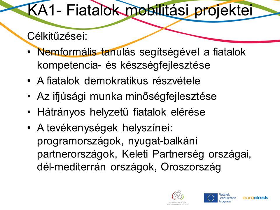 KA1- Fiatalok mobilitási projektei Célkitűzései: Nemformális tanulás segítségével a fiatalok kompetencia- és készségfejlesztése A fiatalok demokratikus részvétele Az ifjúsági munka minőségfejlesztése Hátrányos helyzetű fiatalok elérése A tevékenységek helyszínei: programországok, nyugat-balkáni partnerországok, Keleti Partnerség országai, dél-mediterrán országok, Oroszország
