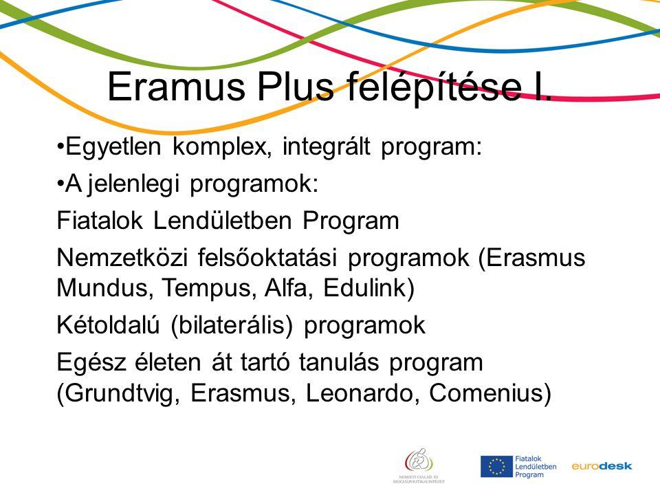 Eramus Plus felépítése I.