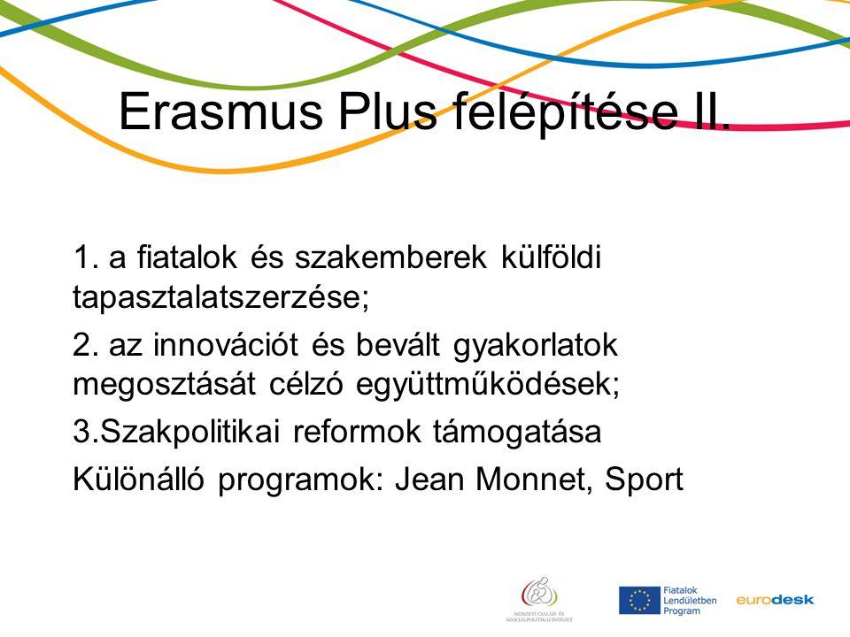 Erasmus Plus felépítése II. 1. a fiatalok és szakemberek külföldi tapasztalatszerzése; 2.