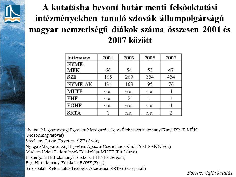 A kutatásba bevont határ menti felsőoktatási intézményekben tanuló szlovák állampolgárságú magyar nemzetiségű diákok száma összesen 2001 és 2007 közöt