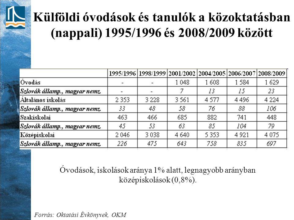 Külföldi óvodások és tanulók a közoktatásban (nappali) 1995/1996 és 2008/2009 között Forrás: Oktatási Évkönyvek, OKM Óvodások, iskolások aránya 1% ala