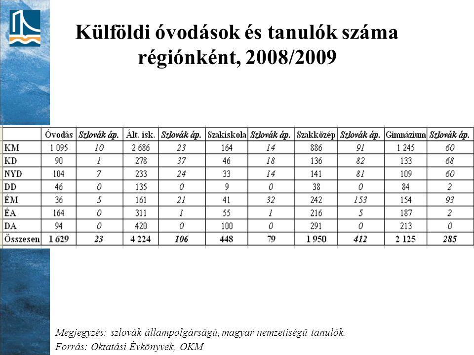 Külföldi óvodások és tanulók száma régiónként, 2008/2009 Megjegyzés: szlovák állampolgárságú, magyar nemzetiségű tanulók. Forrás: Oktatási Évkönyvek,