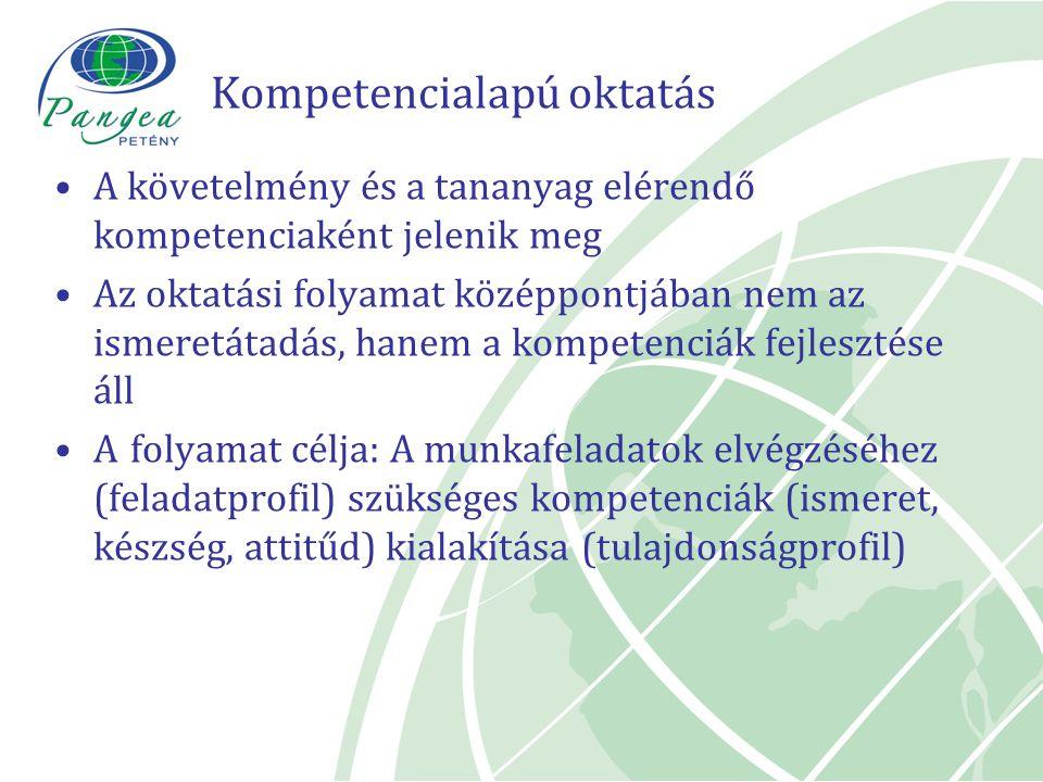 Kompetencialapú oktatás A követelmény és a tananyag elérendő kompetenciaként jelenik meg Az oktatási folyamat középpontjában nem az ismeretátadás, han