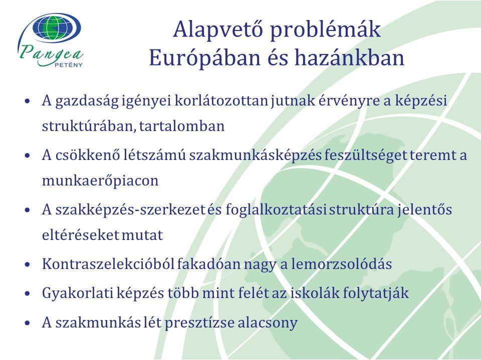 Alapvető problémák Európában és hazánkban A gazdaság igényei korlátozottan jutnak érvényre a képzési struktúrában, tartalomban A csökkenő létszámú sza