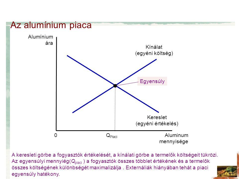 Az alumínium piaca 11 Alumínium ára Aluminum mennyisége 0 Kereslet (egyéni értékelés) Kínálat (egyéni költség) A keresleti görbe a fogyasztók értékelését, a kínálati görbe a termelők költségeit tükrözi.
