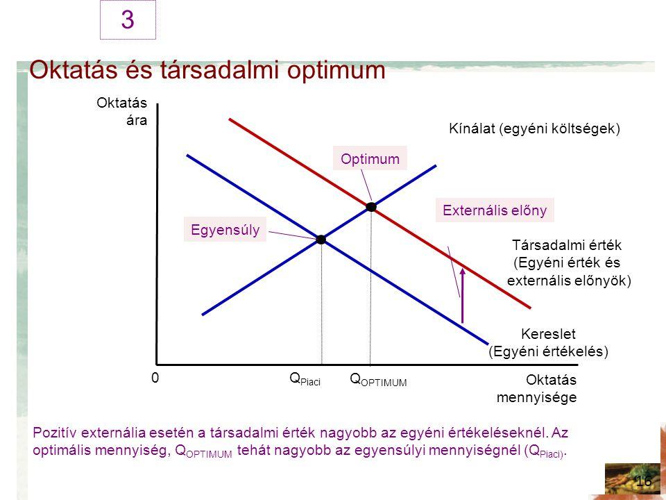 Oktatás és társadalmi optimum 3 16 Oktatás ára Oktatás mennyisége 0 Kereslet (Egyéni értékelés) Kínálat (egyéni költségek) Pozitív externália esetén a társadalmi érték nagyobb az egyéni értékeléseknél.