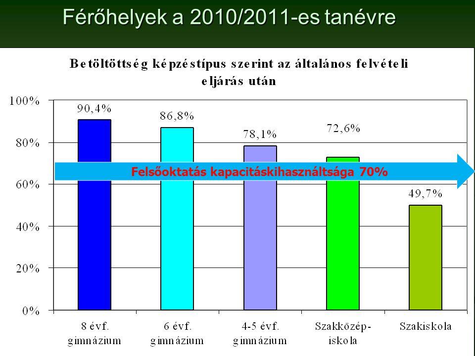 Férőhelyek a 2010/2011-es tanévre Felsőoktatás kapacitáskihasználtsága 70%